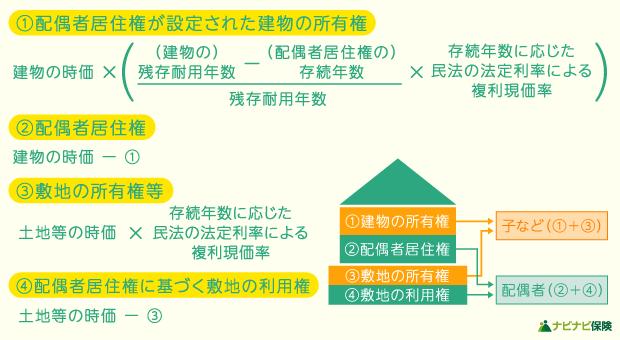 配偶者居住権の価値評価方法