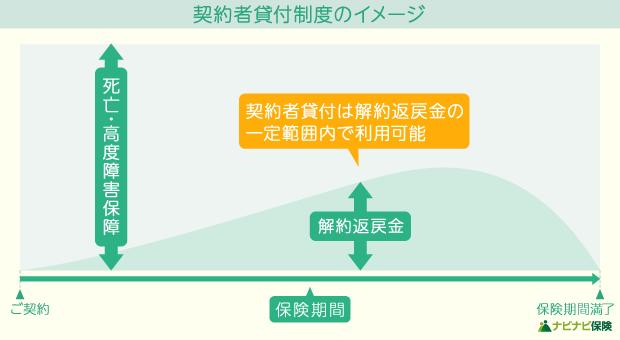契約者貸付制度のイメージ