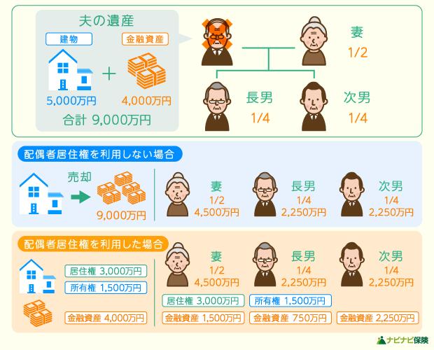 配偶者居住権を活用した場合の遺産分割方法