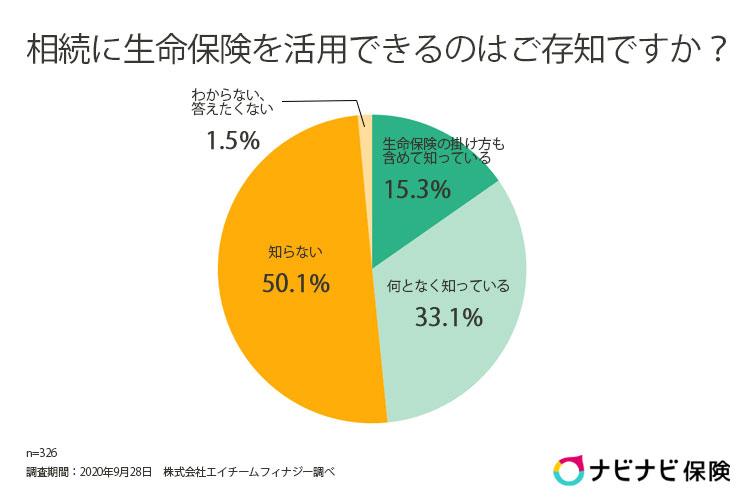 相続に生命保険を活用できることを知っているかについての回答グラフ
