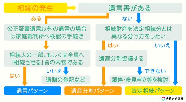 相続登記の主な3パターン