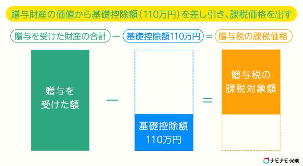 暦年課税の贈与額の計算方法