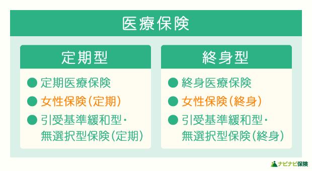 医療保険の定期型・終身型の分類