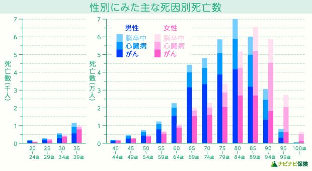 性別にみた主な死因別死亡数の縦棒グラフ