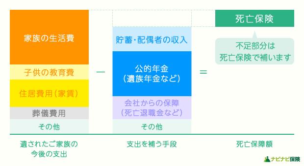 必要な死亡保険金額(必要保障額)の計算式