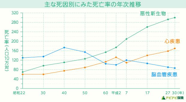 主な死因別(悪性新生物・心疾患・脳血管疾患)にみた死亡率の年次推移の折れ線グラフ