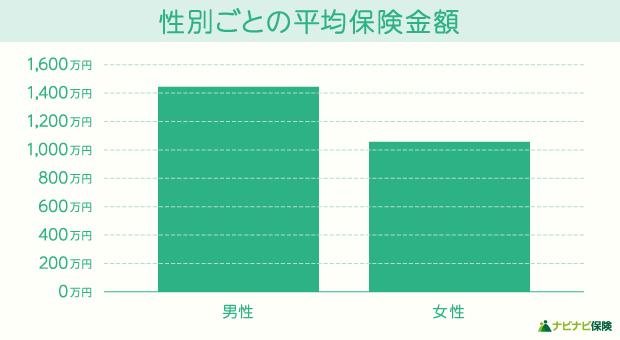 性別ごとの平均保険金額のグラフ