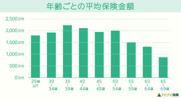 年齢ごとの受け取り平均保険金額のグラフ