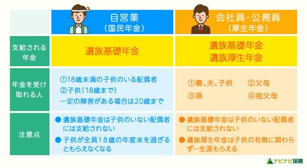 遺族年金の種類の違い