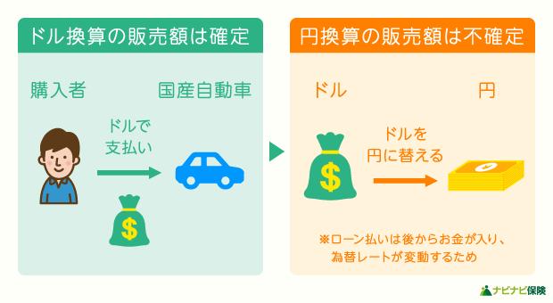 為替リスクについての説明図