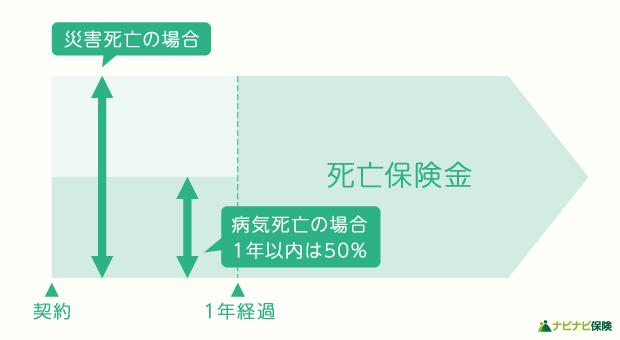 引受基準緩和型の仕組み