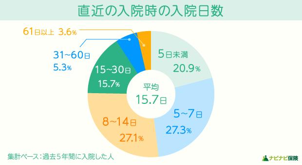 直近の入院時における1日あたりの平均入院日数の円グラフ