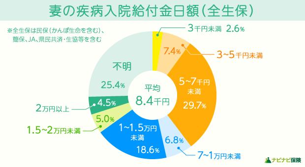妻の入院給付金日額を表した円グラフ