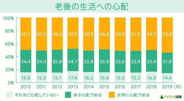 【家計の金融行動に関する世論調査】老後の生活への心配の棒グラフ