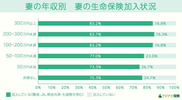 【調査データ】妻の年収別 妻の生命保険加入状況の棒グラフ