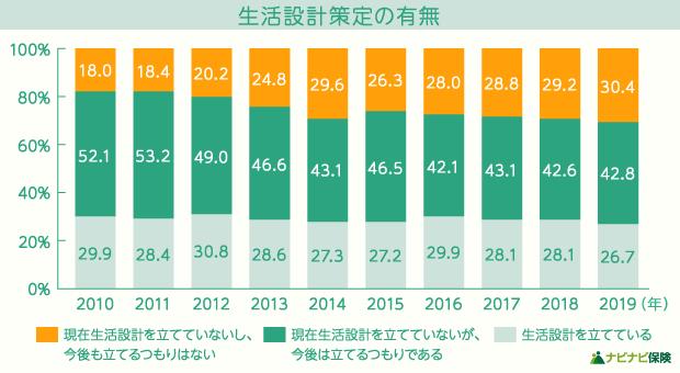 【家計の金融行動に関する世論調査】生活設計の有無に関するグラフ