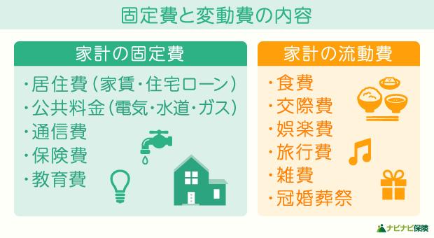 家計の固定費と変動費の内容