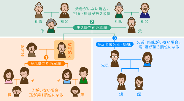 法廷相続人の範囲関係図と相続順位