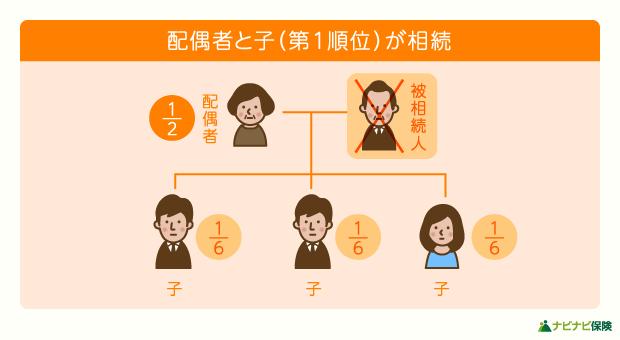 法定相続人が配偶者と子(第一順位)の場合の相続割合