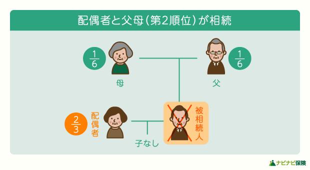 法定相続人が配偶者と父母(第二順位)の場合の相続割合