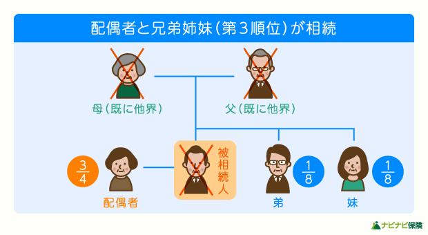 法定相続人が配偶者と兄弟姉妹(第三順位)の場合の相続割合