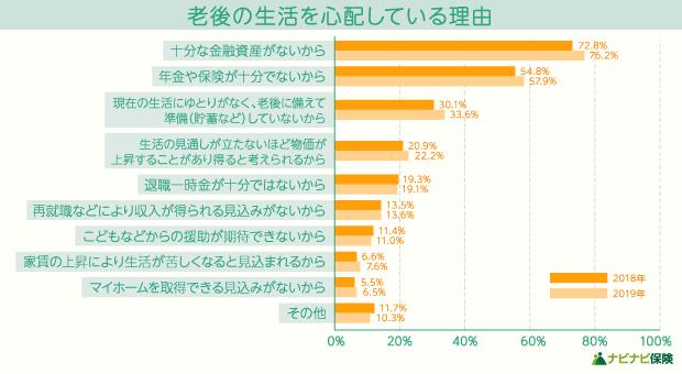 【世論調査】老後の生活を心配している理由 棒グラフ
