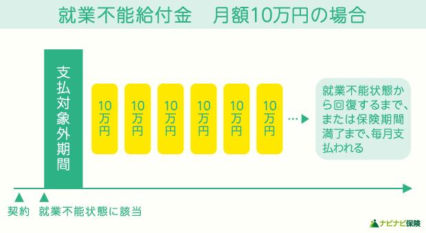 就業不能給付金 月額10万円の場合の受取り方