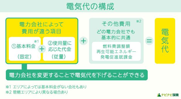 請求される電気代の構成