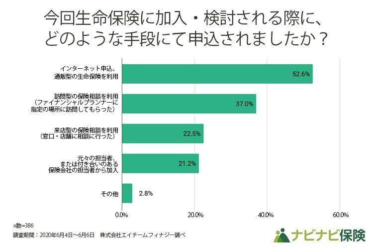 【調査データ】生命保険に加入検討した際に利用した申込手段
