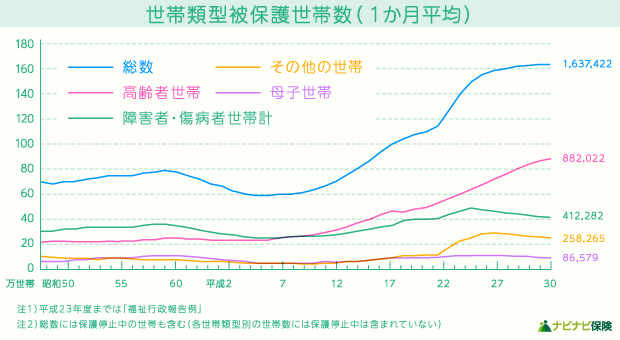 世帯類型被保護世帯数(1ヵ月平均)