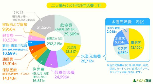 二人暮らしの平均生活費/月