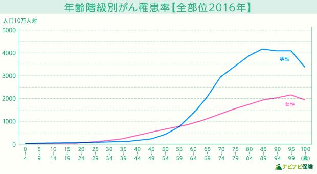 年齢階級別がん罹患率(全部位2016年)