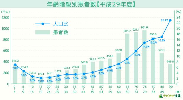 年齢階級別患者数(平成29年度)