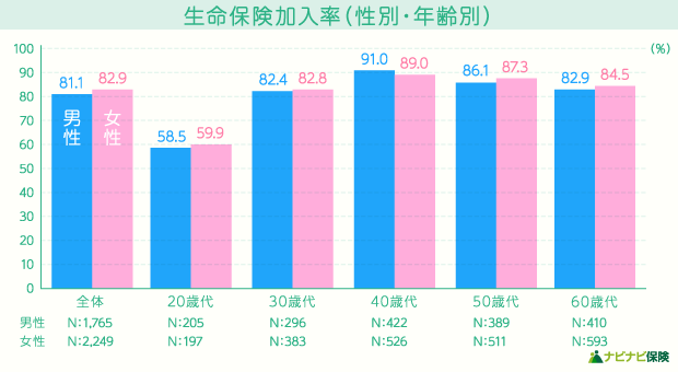 生命保険加入率(性別・年齢別)