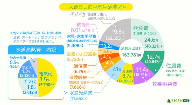 一人暮らしの平均生活費/月