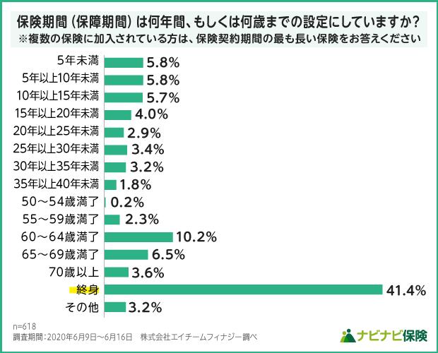 がん保険の保険期間設定の調査結果グラフ