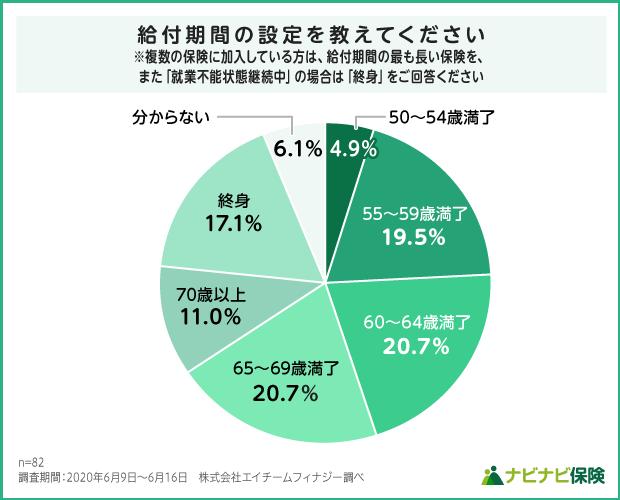 就業不能保険の給付期間設定の調査結果グラフ