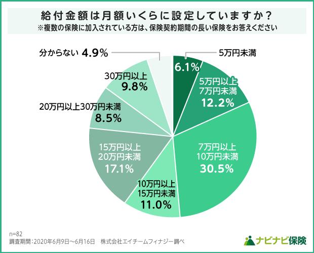 就業不能保険の給付金額(月額)設定の調査結果グラフ
