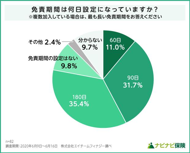 就業不能保険の免責期間設定の調査結果グラフ