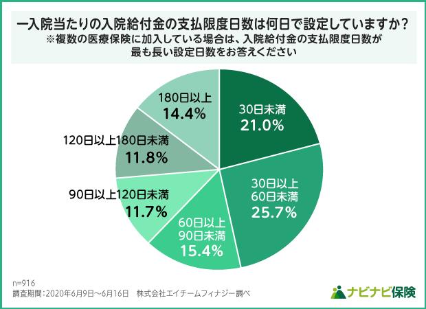 医療保険の一入院あたりの入院給付金の支払限度日数設定の調査結果グラフ
