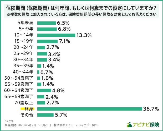 生命保険加入者の保険期間設定の調査結果グラフ