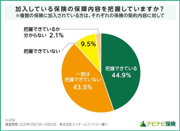 生命保険加入者の加入している保険の補償内容の把握度の調査結果グラフ
