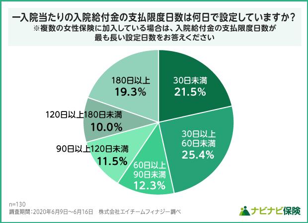 女性保険の一入院当たりの入院給付金の支払限度日数設定の調査結果グラフ