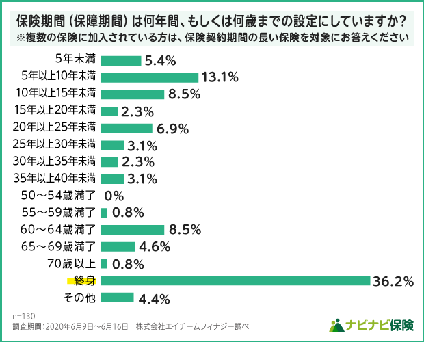 女性保険の保険期間設定の調査結果グラフ