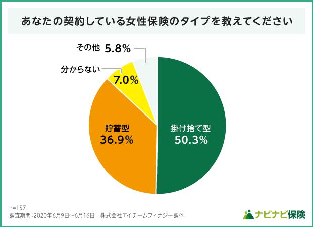 女性保険の貯蓄性タイプの調査結果グラフ