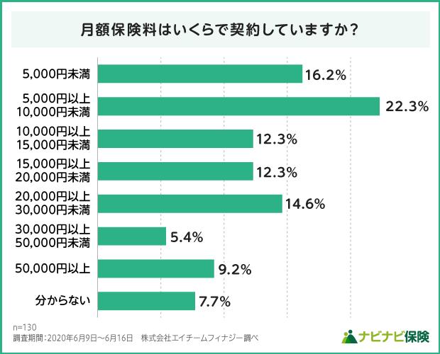 女性保険の月額保険料の調査結果グラフ