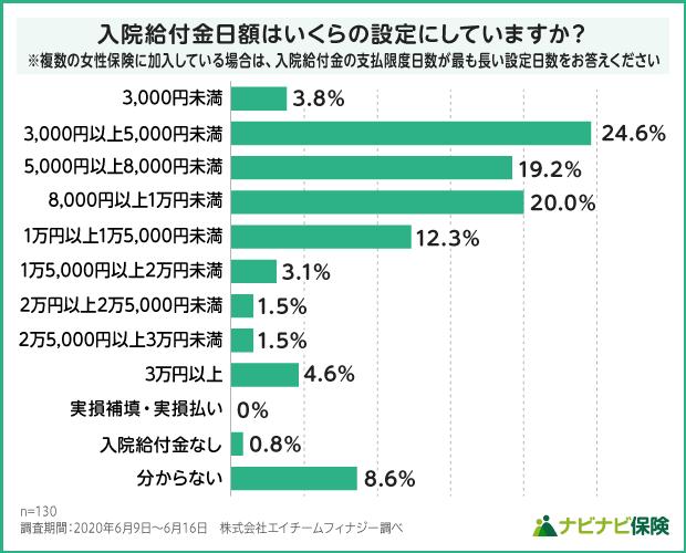 女性保険の入院給付金日額設定の調査結果グラフ