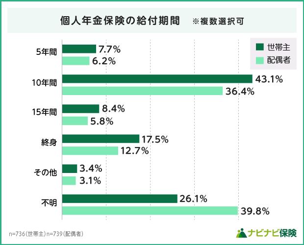 個人年金保険の給付期間の統計データ