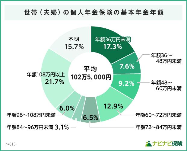 世帯(夫婦)の個人年金保険の基本年金金額の統計データ