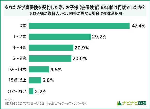 学資保険を契約した際の子供の年齢調査結果データ